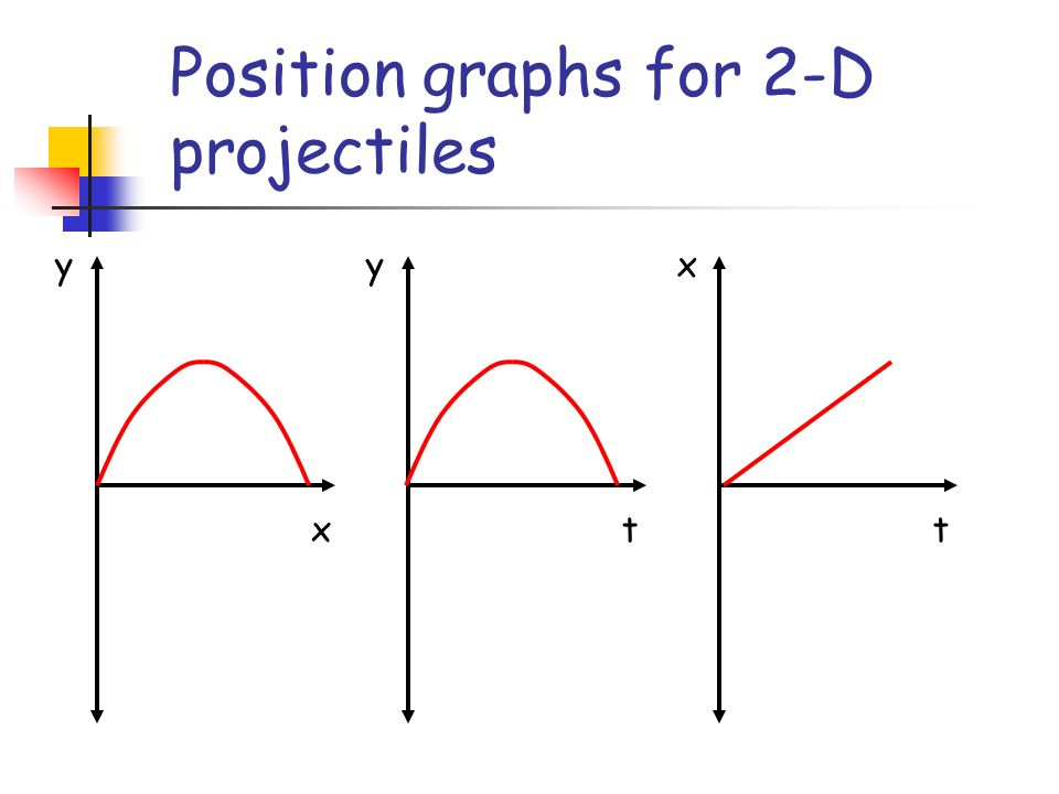 Position graphs for 2-D projectiles x y t y t x