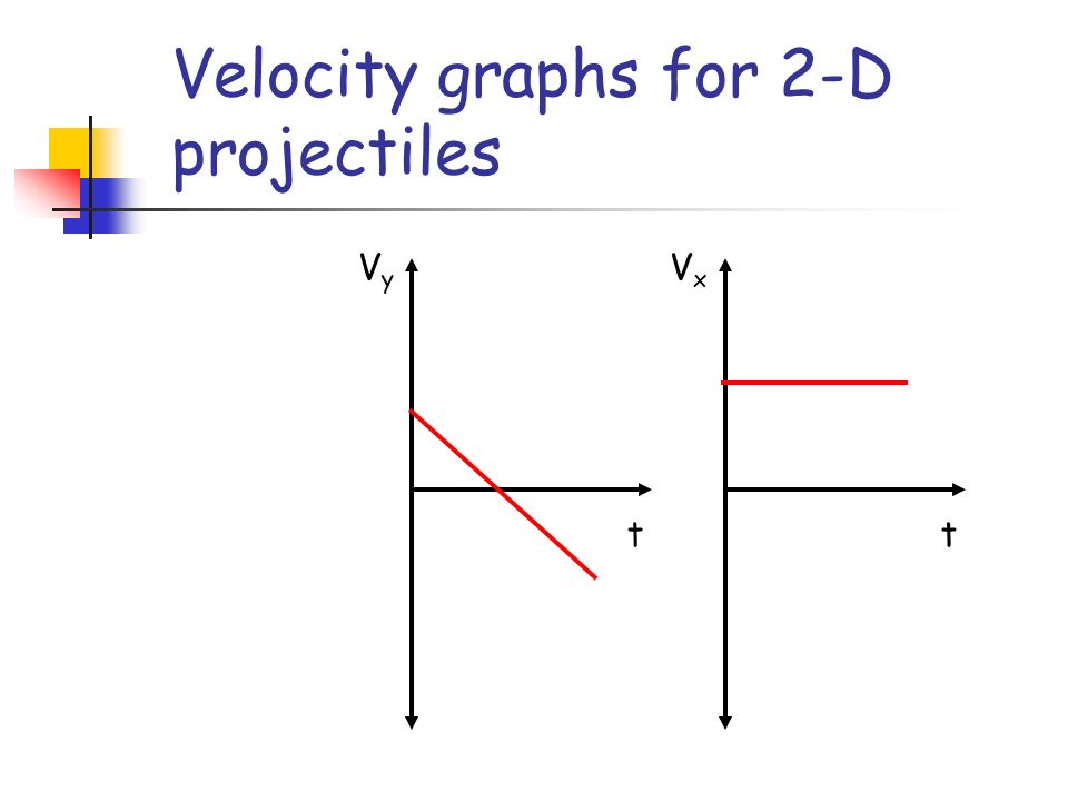 Velocity graphs for 2-D projectiles t VyVy t VxVx