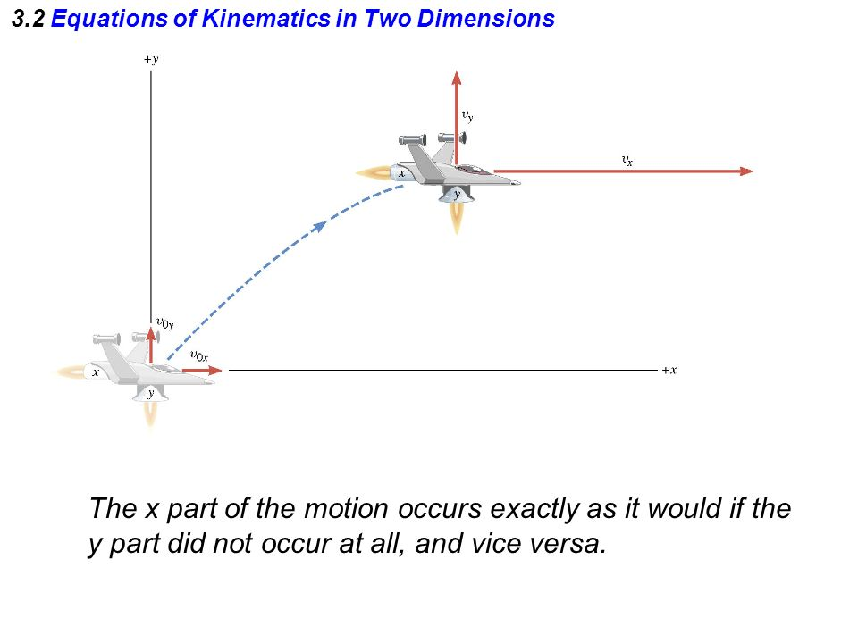 The x part of the motion occurs exactly as it would if the y part did not occur at all, and vice versa.