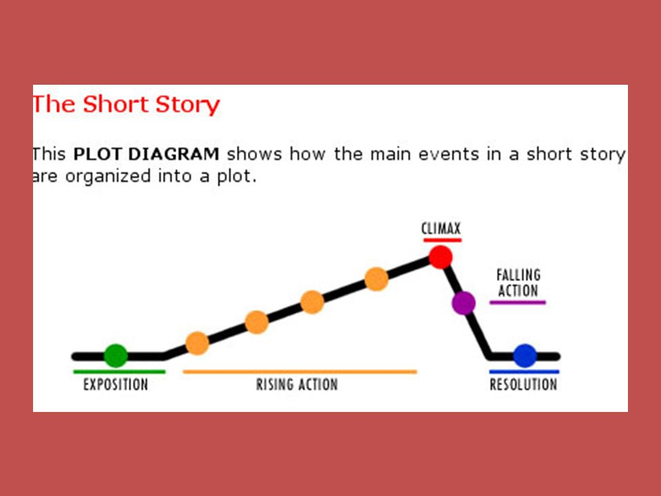 slide_3 plot the most important element plot the sequence of events in a