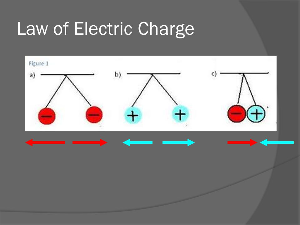 Law of Electric Charge