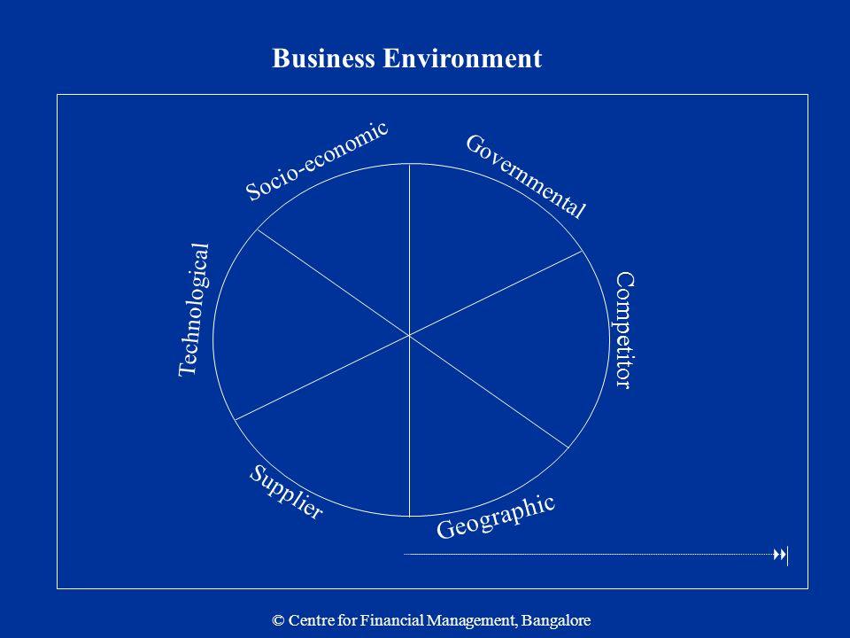economics business project ideas