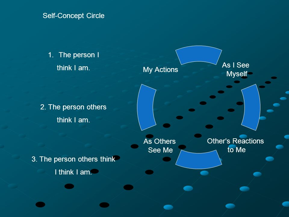 Self-Concept Circle 1.The person I think I am. 2.