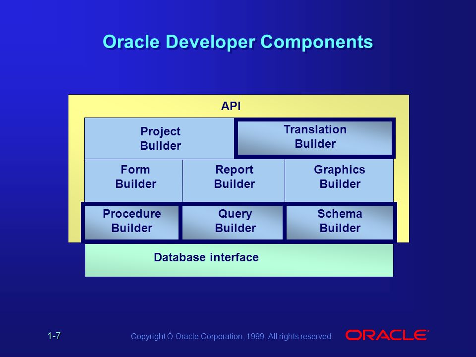 Copyright Ó Oracle Corporation, All rights reserved  1 Introduction