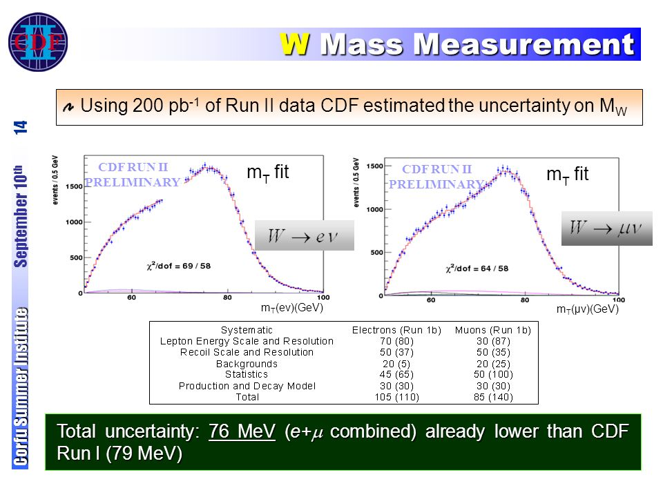 W Mass Measurement Corfu Summer Institute Corfu Summer Institute September 10 th 14 CDF RUN II PRELIMINARY m T fit m T (μν)(GeV) CDF RUN II PRELIMINARY m T fit m T (eν)(GeV) Using 200 pb -1 of Run II data CDF estimated the uncertainty on M W Total uncertainty: 76 MeV (e+  combined) already lower than CDF Run I (79 MeV)