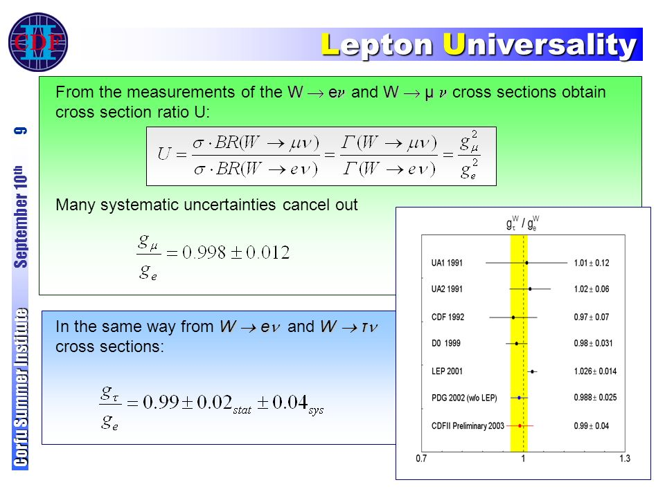 Lepton Universality Corfu Summer Institute Corfu Summer Institute September 10 th 9 W  e W  μ From the measurements of the W  e and W  μ cross sections obtain cross section ratio U: Many systematic uncertainties cancel out W  e W  τ In the same way from W  e and W  τ cross sections:
