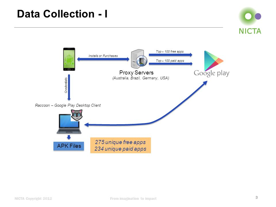 A Measurement Study of Tracking in Paid Mobile Applications Suranga