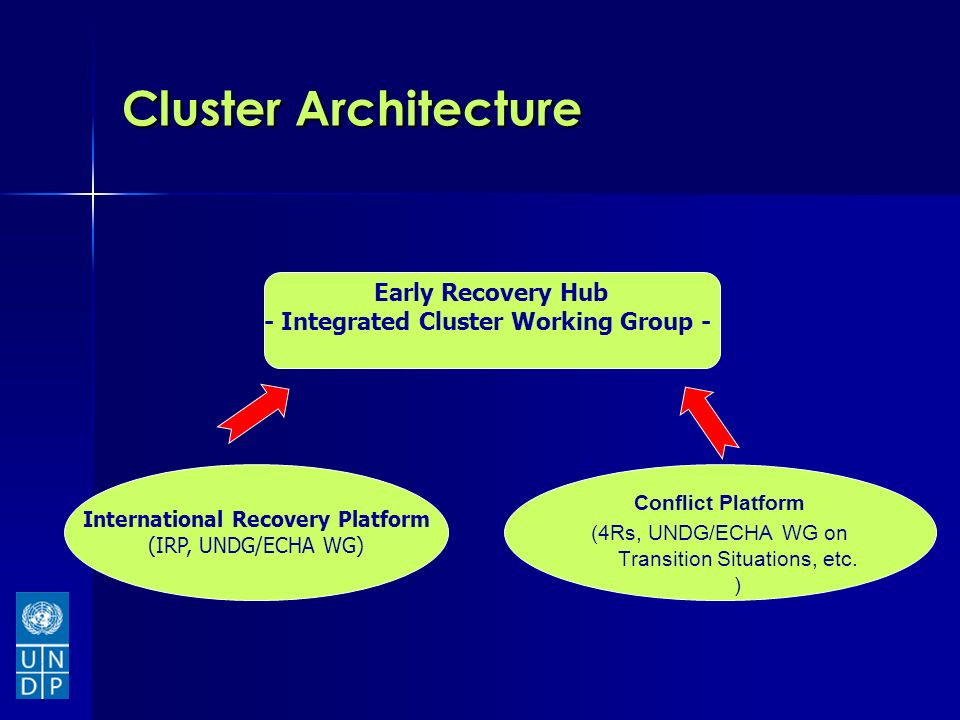 Cluster Architecture Early Recovery Hub - Integrated Cluster Working Group - International Recovery Platform (IRP, UNDG/ECHA WG) Conflict Platform (4Rs, UNDG/ECHA WG on Transition Situations, etc.