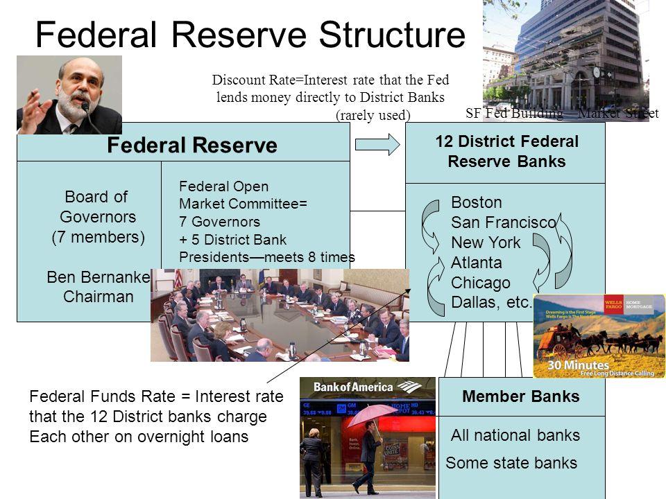 Monetary Policy: Regulating Money Supply  Trade Quiz #1