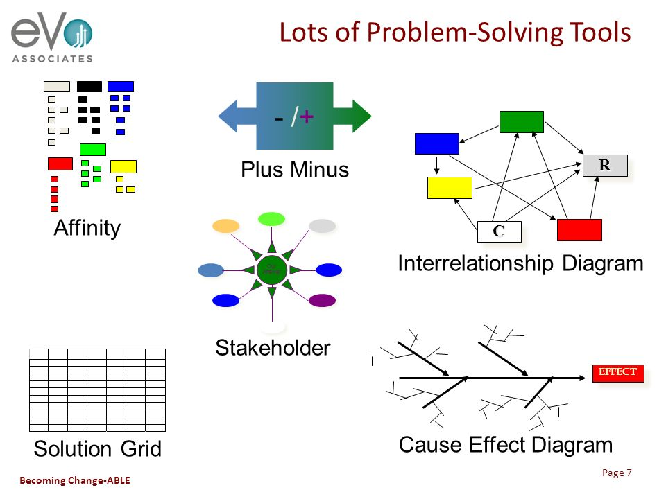 Problem Solving In A World Of Constant Change John G Mathers Ppt