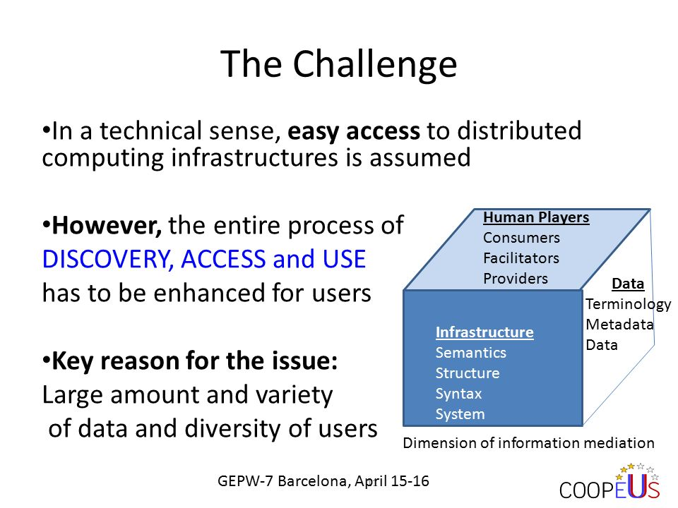 The Challenge In a technical sense, easy access to distributed computing infrastructures is assumed However, the entire process of DISCOVERY, ACCESS and USE has to be enhanced for users Key reason for the issue: Large amount and variety of data and diversity of users 11 Data Terminology Metadata Data Infrastructure Semantics Structure Syntax System Human Players Consumers Facilitators Providers Dimension of information mediation GEPW-7 Barcelona, April 15-16