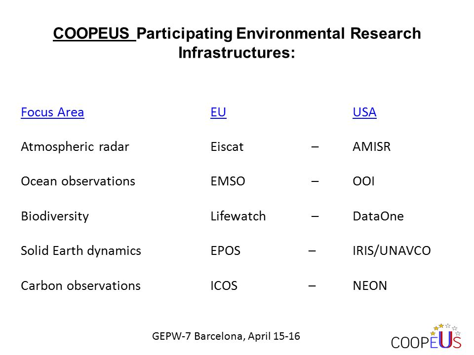 COOPEUS Participating Environmental Research Infrastructures: Focus Area EUUSA Atmospheric radarEiscat – AMISR Ocean observationsEMSO – OOI BiodiversityLifewatch – DataOne Solid Earth dynamicsEPOS – IRIS/UNAVCO Carbon observationsICOS – NEON 7 GEPW-7 Barcelona, April 15-16