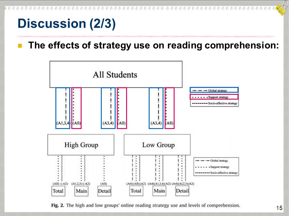 EFL learners' use of online reading strategies and