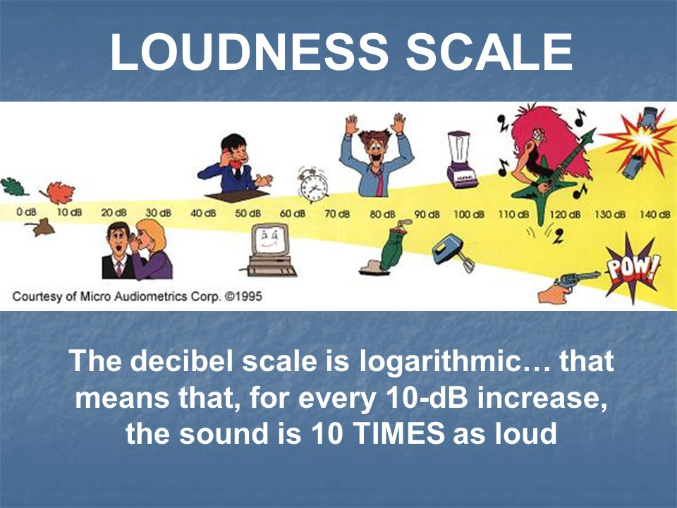 LOUDNESS is the human perception of sound energy.