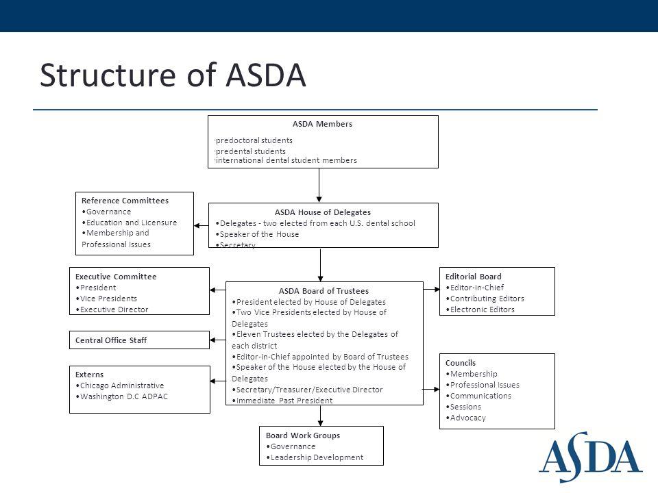 asda introduction