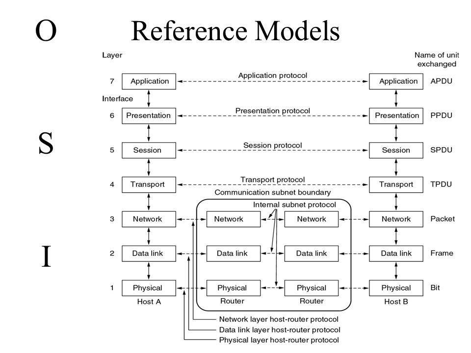 The osi model an iso international standard organization that 5 reference models osiosi ccuart Gallery