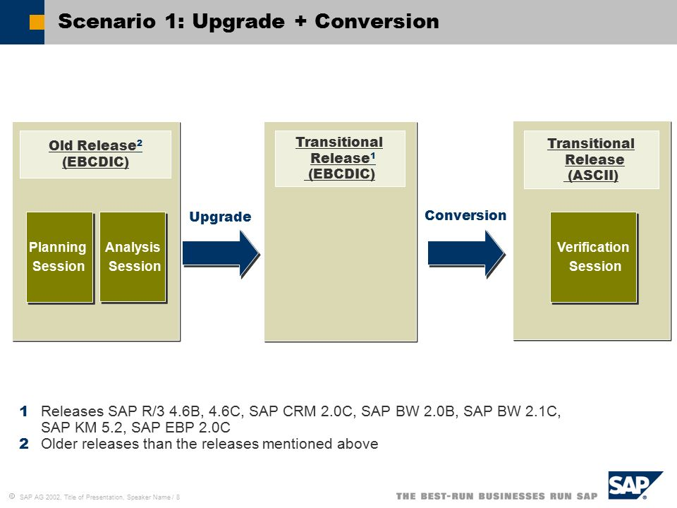 SAP Codepage Conversion Check Convert From an EBCDIC to an ASCII