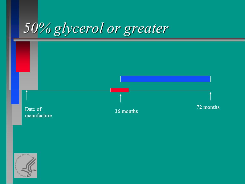 Date of manufacture 36 months 72 months 50% glycerol or greater