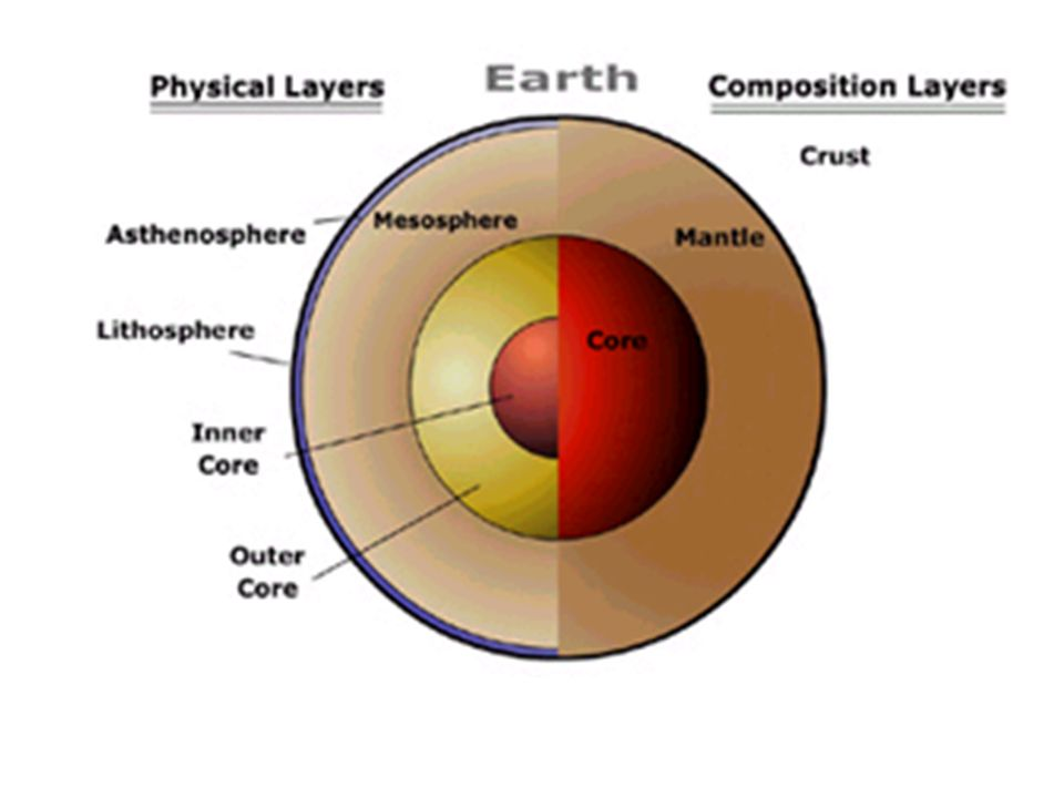 Superb Inside The Earth Ppt Video Online Download Wiring 101 Archstreekradiomeanderfmnl