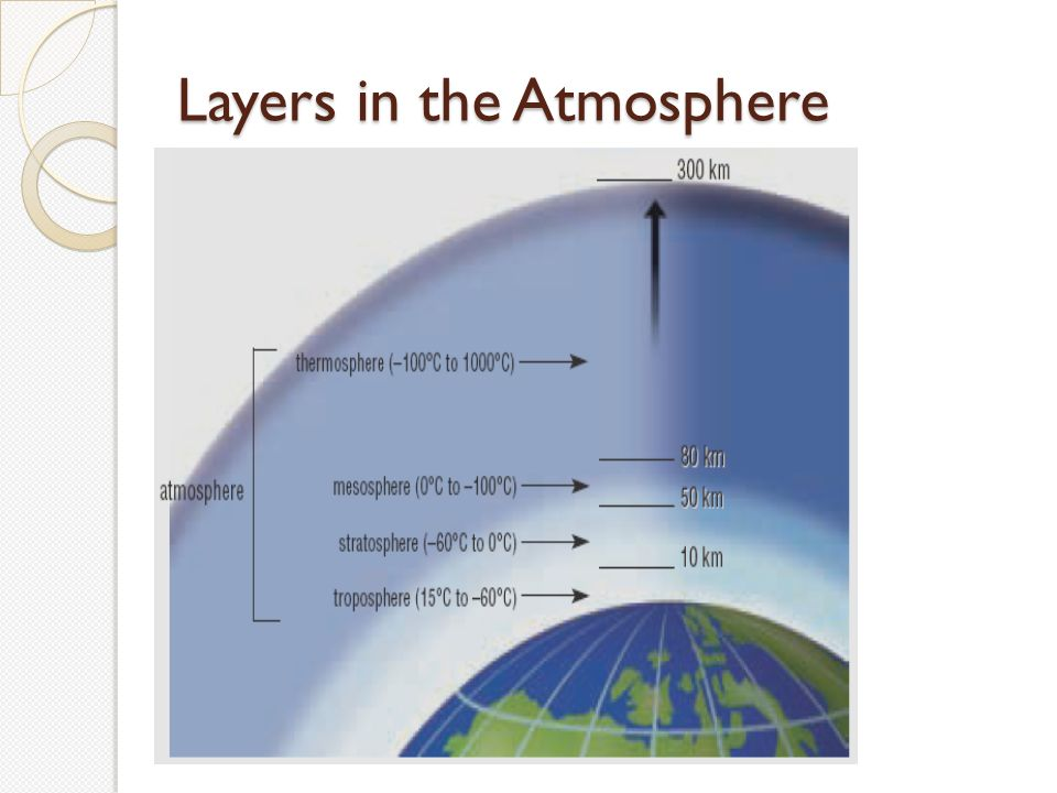 Layers in the Atmosphere
