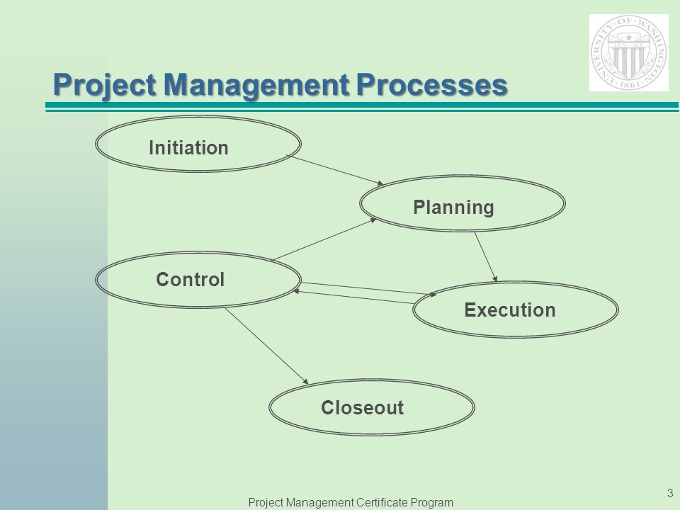 Welcome To Session 4 Project Management Process Overview