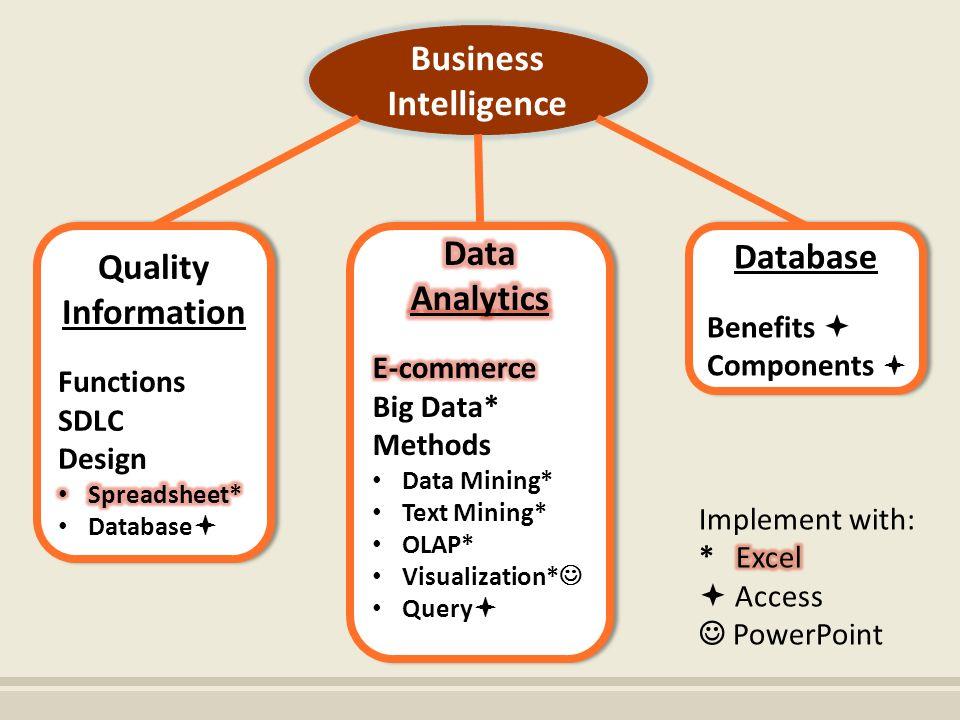 ACIS Introduction to Data Analytics & Business Intelligence