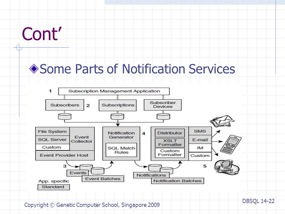 DBSQL Copyright © Genetic Computer School, Singapore 2009 Cont' Some Parts of Notification Services