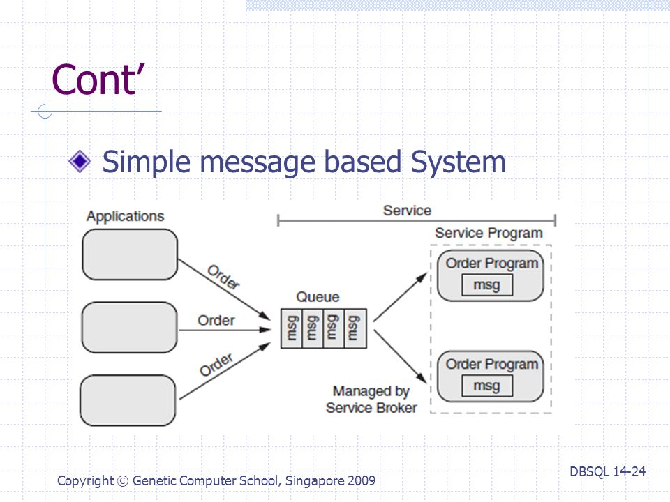 DBSQL Copyright © Genetic Computer School, Singapore 2009 Cont' Simple message based System