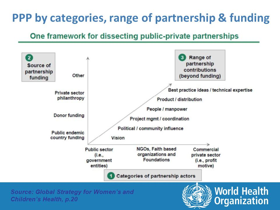 PPP by categories, range of partnership & funding Source: Global Strategy for Women's and Children's Health, p.20