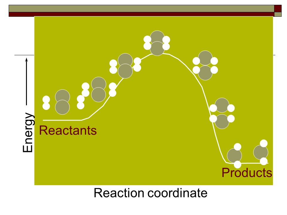 Activated Complex  An intermediate structure that atoms are in while breaking old bonds and making new ones