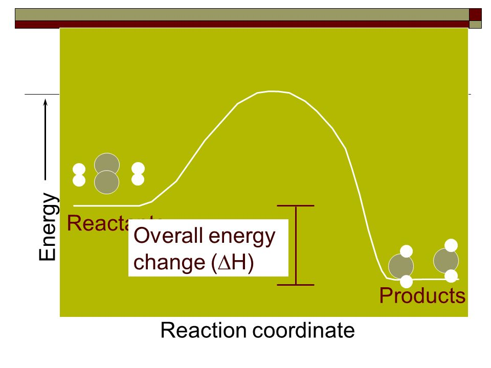 Energy Reaction coordinate Reactants Products Activated Complex or Transition State