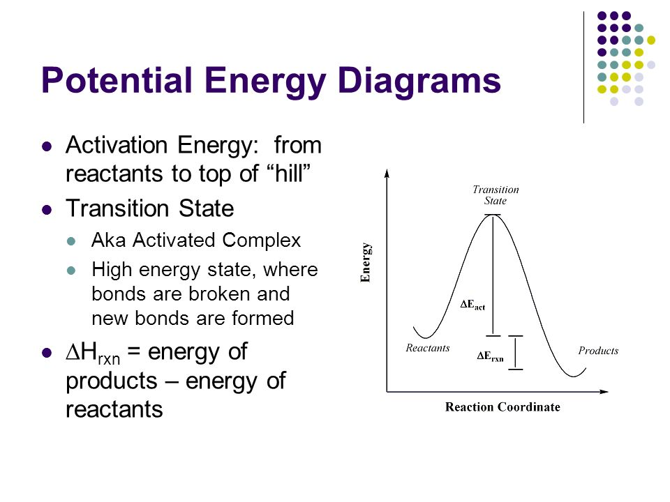 Energy Diagram Hill Diy Wiring Diagrams