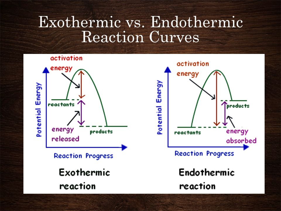 Exothermic vs. Endothermic Reaction Curves
