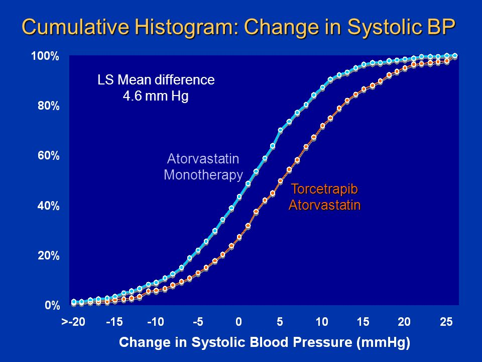 Cumulative Histogram: Change in Systolic BP TorcetrapibAtorvastatin Atorvastatin Monotherapy LS Mean difference 4.6 mm Hg