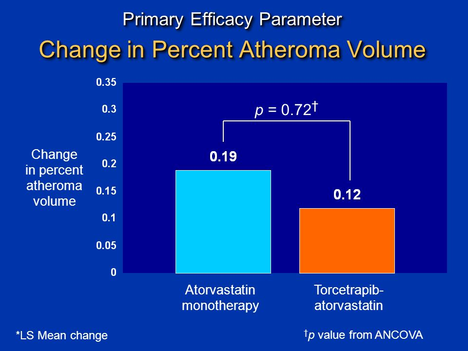 Primary Efficacy Parameter Change in Percent Atheroma Volume Change in percent atheroma volume † p value from ANCOVA Atorvastatin monotherapy Torcetrapib- atorvastatin *LS Mean change p = 0.72 †