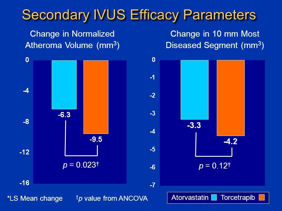 Secondary IVUS Efficacy Parameters Change in Normalized Atheroma Volume (mm 3 ) Change in 10 mm Most Diseased Segment (mm 3 ) Atorvastatin Torcetrapib p = 0.12 † p = † † p value from ANCOVA*LS Mean change