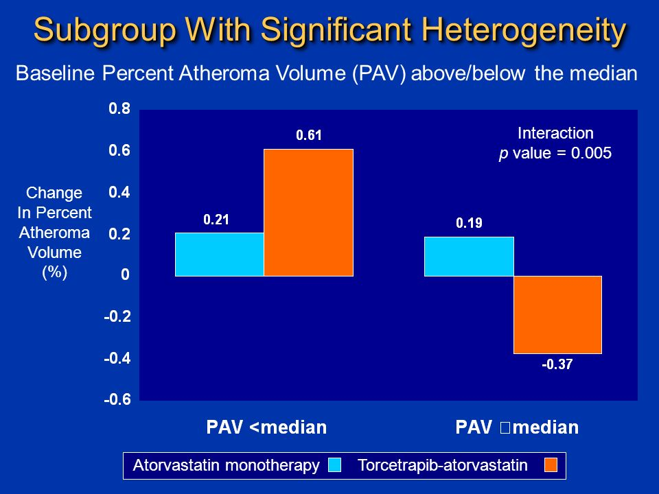 Change In Percent Atheroma Volume (%) Subgroup With Significant Heterogeneity Atorvastatin monotherapy Torcetrapib-atorvastatin Interaction p value = Baseline Percent Atheroma Volume (PAV) above/below the median