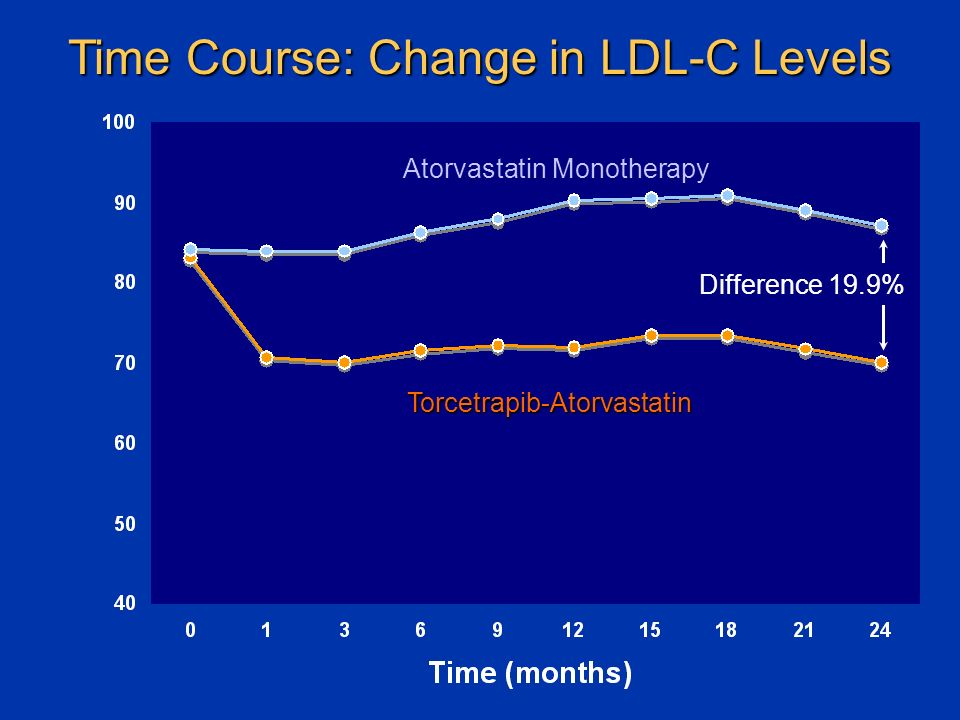 Time Course: Change in LDL-C Levels Torcetrapib-Atorvastatin Atorvastatin Monotherapy Difference 19.9%