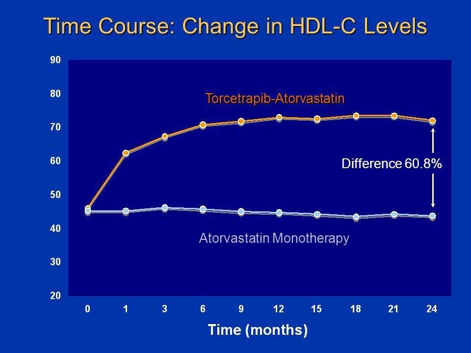 Time Course: Change in HDL-C Levels Torcetrapib-Atorvastatin Atorvastatin Monotherapy Difference 60.8%