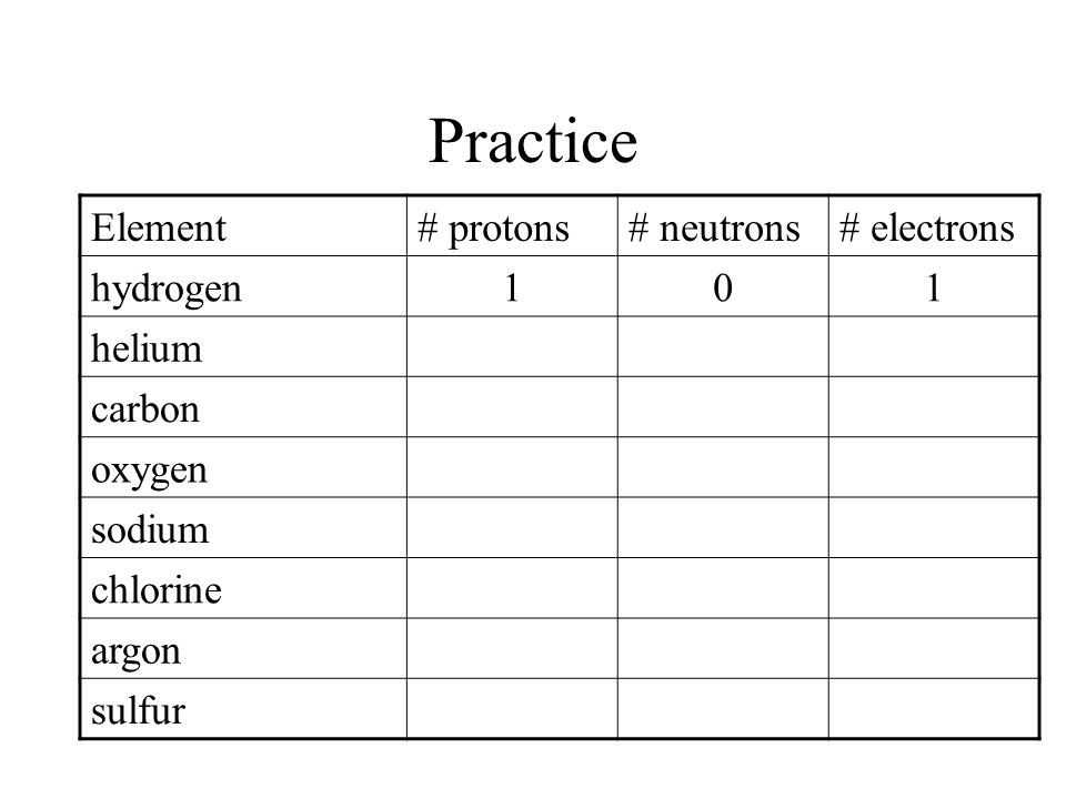 Determining Atomic Structure Using the Periodic Table Atomic number = # of protons and is smaller number by the symbol Atomic mass number = # of protons + # of neutrons Assume for now that protons =electrons