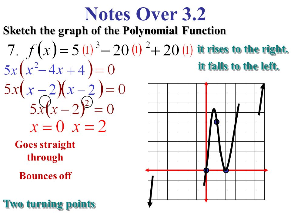 notes over 3.2 graphs of polynomial functions continuous functions