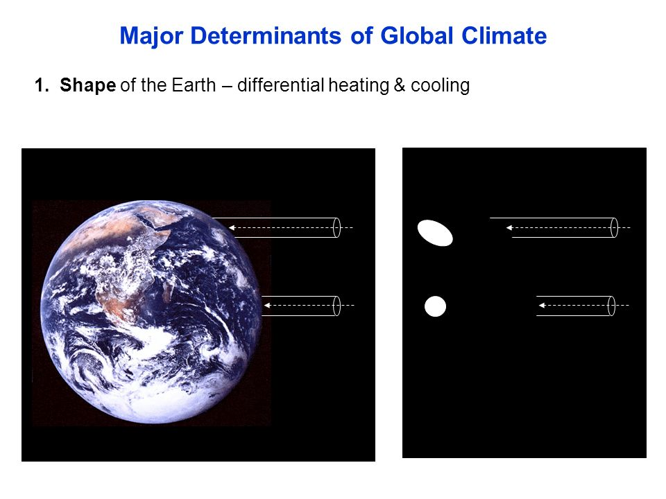 – differential heating & cooling1. Shape of the Earth Major Determinants of Global Climate