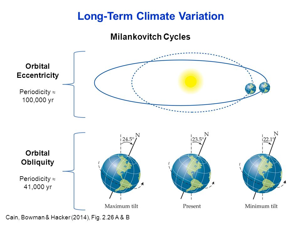 Milankovitch Cycles Long-Term Climate Variation Cain, Bowman & Hacker (2014), Fig.
