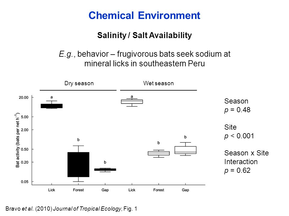 Salinity / Salt Availability Bravo et al. (2010) Journal of Tropical Ecology, Fig.