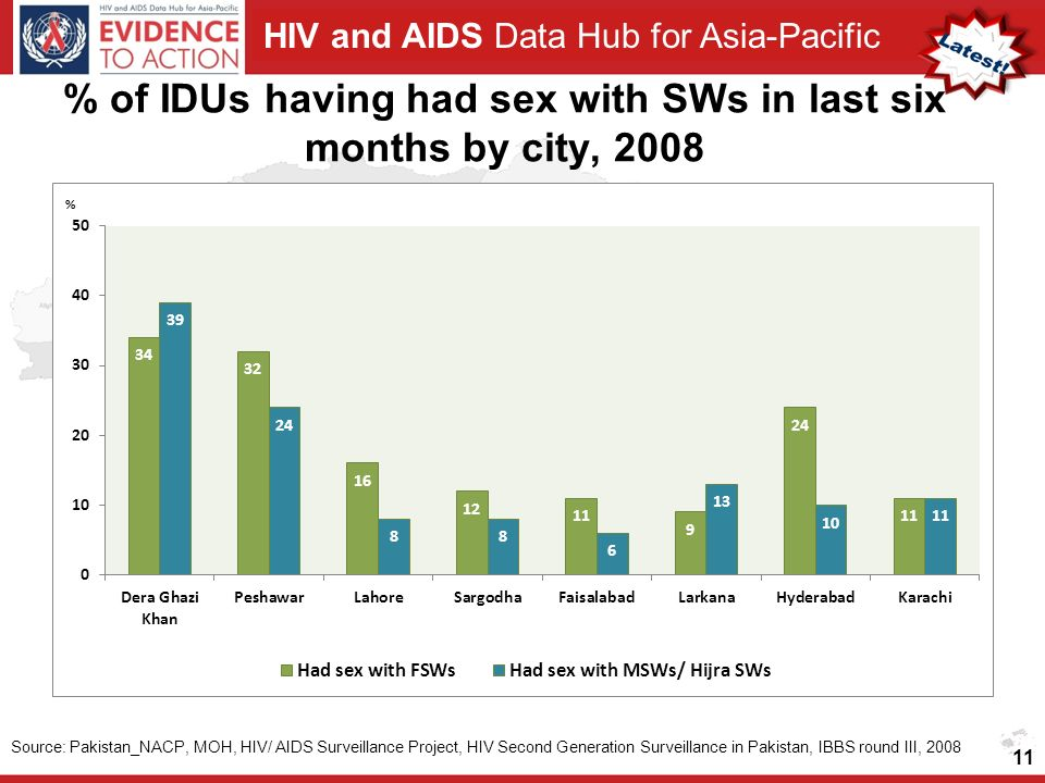 HIV and AIDS Data Hub for Asia-Pacific % of IDUs having had sex with SWs in last six months by city, Source: Pakistan_NACP, MOH, HIV/ AIDS Surveillance Project, HIV Second Generation Surveillance in Pakistan, IBBS round III, 2008