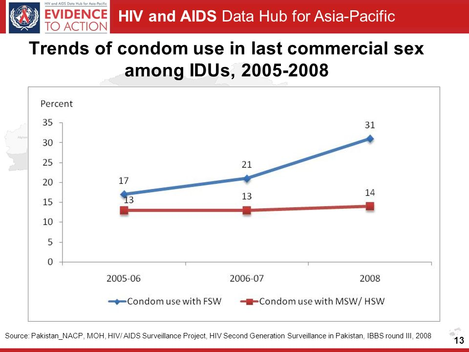 HIV and AIDS Data Hub for Asia-Pacific Trends of condom use in last commercial sex among IDUs, Source: Pakistan_NACP, MOH, HIV/ AIDS Surveillance Project, HIV Second Generation Surveillance in Pakistan, IBBS round III, 2008