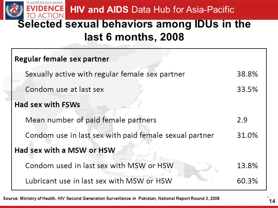 HIV and AIDS Data Hub for Asia-Pacific Selected sexual behaviors among IDUs in the last 6 months, Source: Ministry of Health, HIV Second Generation Surveillance in Pakistan, National Report Round 3, 2008 Regular female sex partner Sexually active with regular female sex partner38.8% Condom use at last sex33.5% Had sex with FSWs Mean number of paid female partners2.9 Condom use in last sex with paid female sexual partner 31.0% Had sex with a MSW or HSW Condom used in last sex with MSW or HSW13.8% Lubricant use in last sex with MSW or HSW60.3%