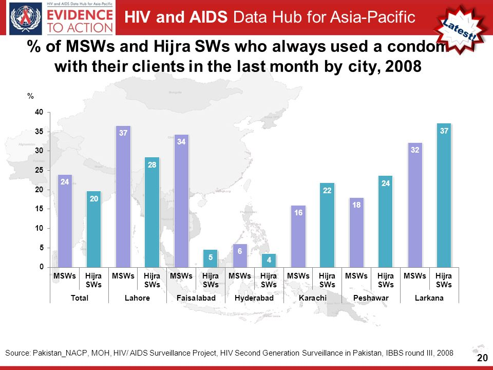 HIV and AIDS Data Hub for Asia-Pacific % of MSWs and Hijra SWs who always used a condom with their clients in the last month by city, Source: Pakistan_NACP, MOH, HIV/ AIDS Surveillance Project, HIV Second Generation Surveillance in Pakistan, IBBS round III, 2008