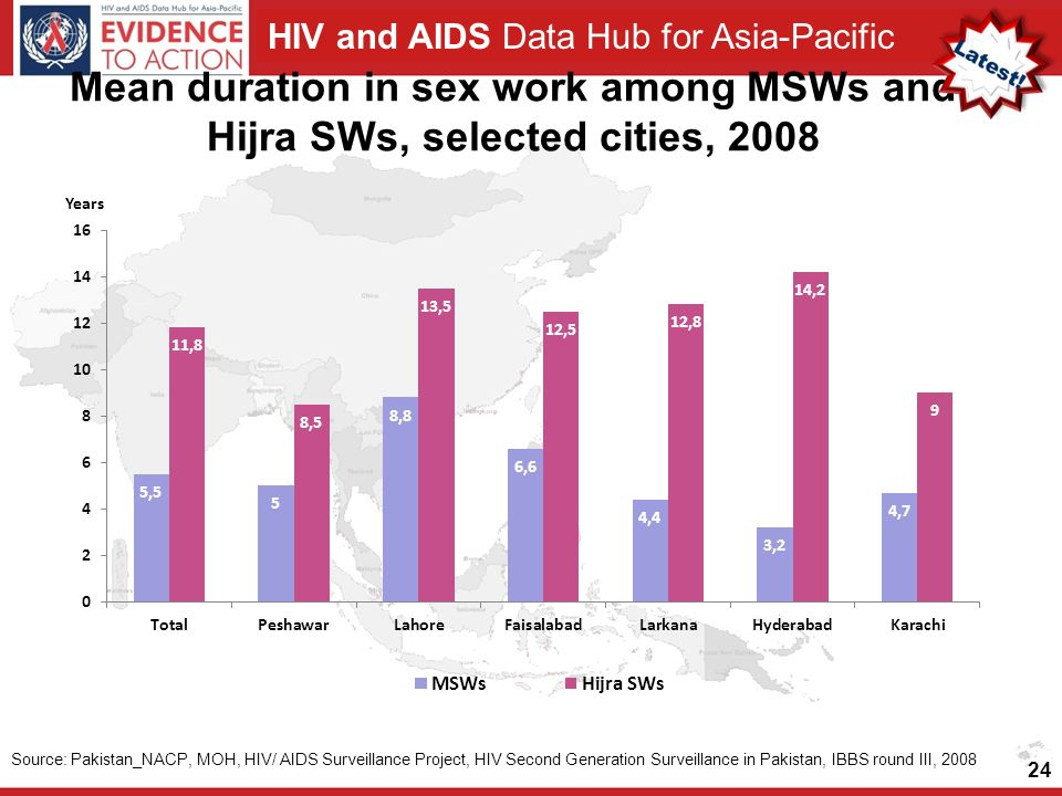 HIV and AIDS Data Hub for Asia-Pacific Mean duration in sex work among MSWs and Hijra SWs, selected cities, Source: Pakistan_NACP, MOH, HIV/ AIDS Surveillance Project, HIV Second Generation Surveillance in Pakistan, IBBS round III, 2008