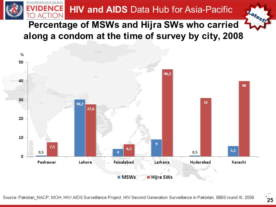 HIV and AIDS Data Hub for Asia-Pacific 25 Percentage of MSWs and Hijra SWs who carried along a condom at the time of survey by city, 2008 Source: Pakistan_NACP, MOH, HIV/ AIDS Surveillance Project, HIV Second Generation Surveillance in Pakistan, IBBS round III, 2008